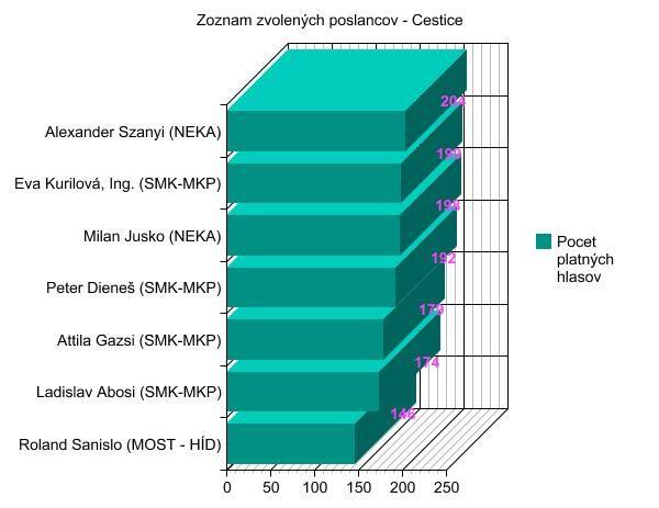 Volby 2014 - poslanci - Cestice