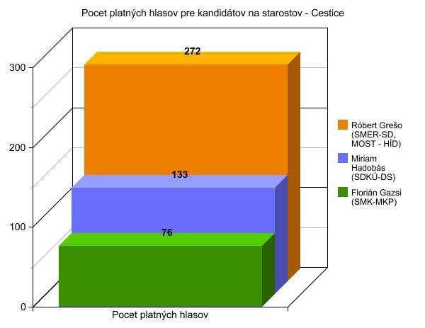 Volby 2014 - startosta - Cestice